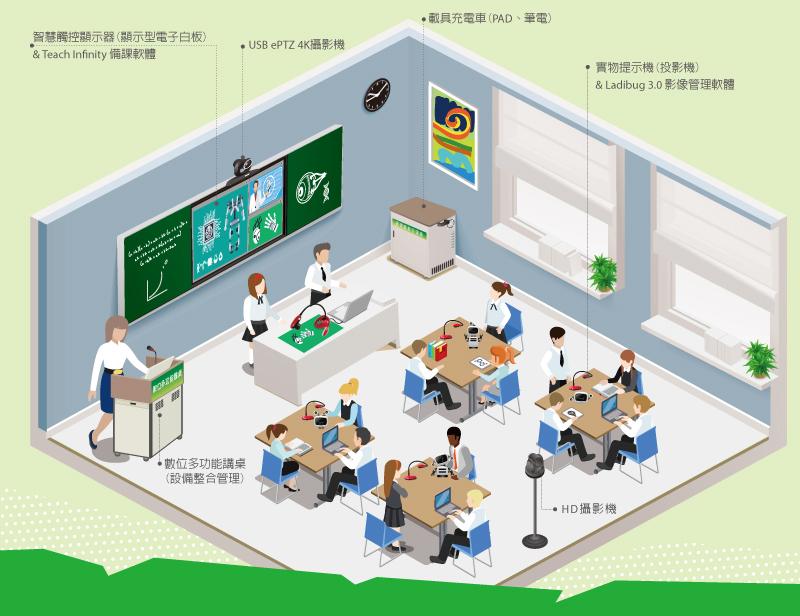 視聽設備擴音系統 觸控式大型顯示螢幕 攝影機 實物投影機 前瞻3.0教學設備升級